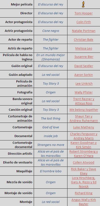 Tabla galardonados Oscars 2011