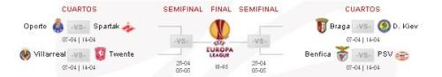 Cuadro de las eliminatorias de la Europa League